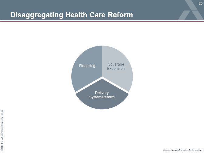 © 2013 The Advisory Board Company 26427 Disaggregating Health Care Reform Source: Nursing Executive Center analysis. Coverage Expansion Financing Deli