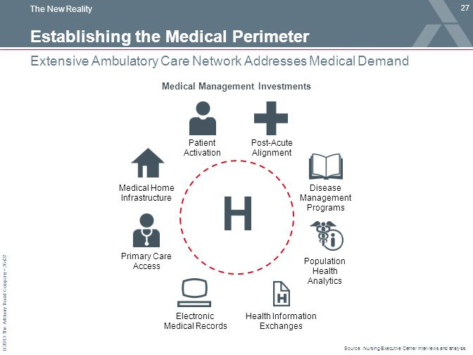 © 2013 The Advisory Board Company 26427 Establishing the Medical Perimeter Extensive Ambulatory Care Network Addresses Medical Demand Source: Nursing