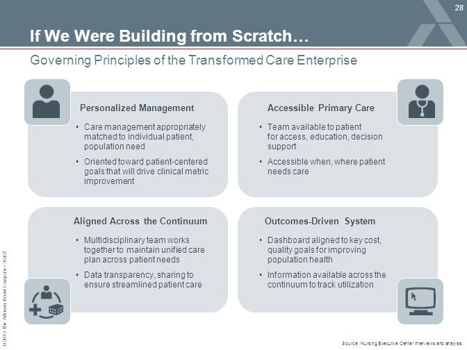 © 2013 The Advisory Board Company 26427 If We Were Building from Scratch… Governing Principles of the Transformed Care Enterprise Aligned Across the C