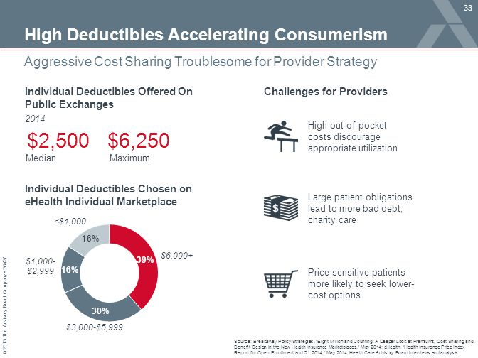 "© 2013 The Advisory Board Company 26427 Aggressive Cost Sharing Troublesome for Provider Strategy Source: Breakaway Policy Strategies, ""Eight Million"