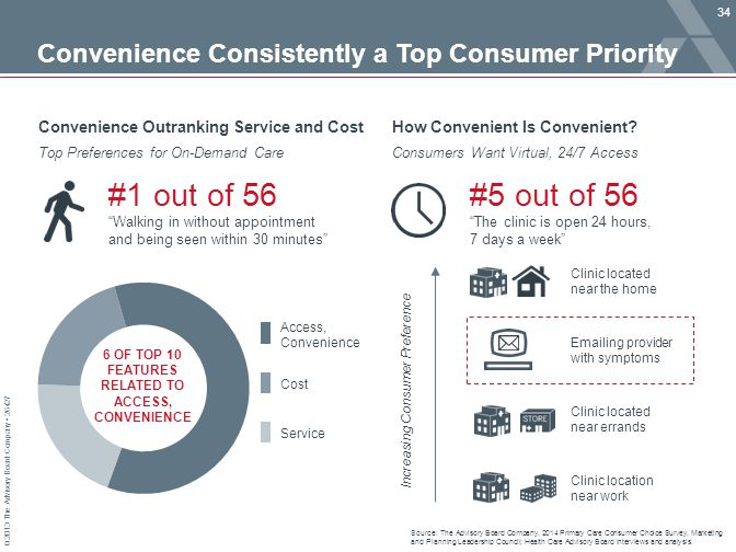 © 2013 The Advisory Board Company 26427 Convenience Consistently a Top Consumer Priority Source: The Advisory Board Company, 2014 Primary Care Consume