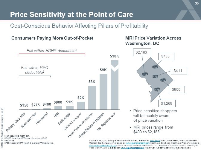 "© 2013 The Advisory Board Company 26427 Cost-Conscious Behavior Affecting Pillars of Profitability Source: KFF, ""2012 Employer Health Benefits Survey,"