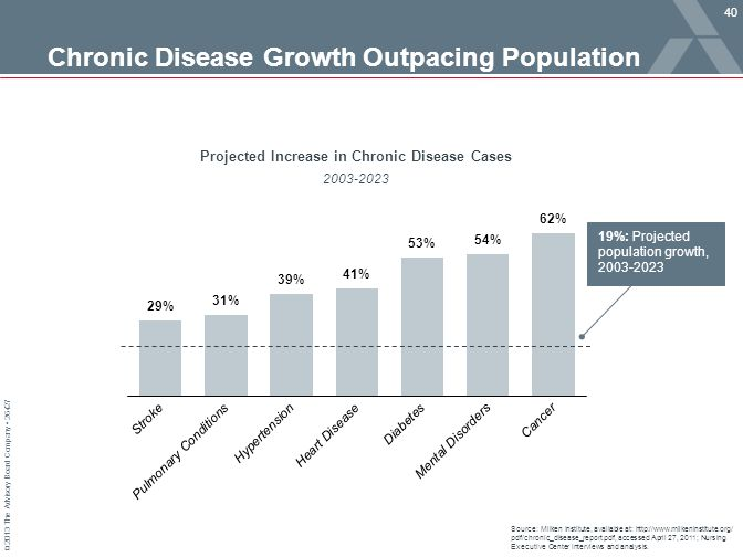 © 2013 The Advisory Board Company 26427 Chronic Disease Growth Outpacing Population Population Growth Source: Milken Institute, available at: http://w