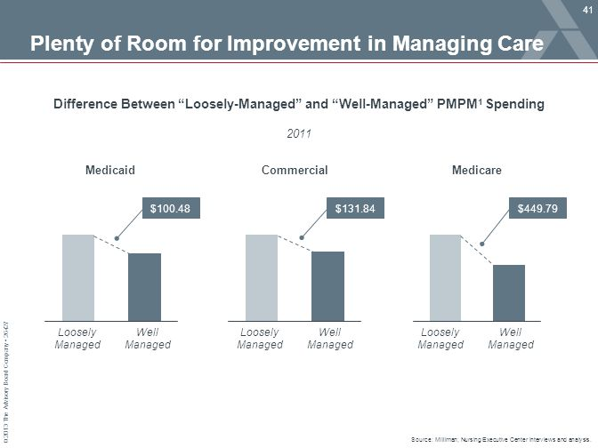 © 2013 The Advisory Board Company 26427 Plenty of Room for Improvement in Managing Care Source: Milliman; Nursing Executive Center interviews and anal