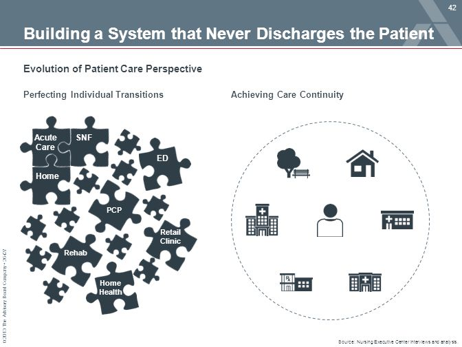 © 2013 The Advisory Board Company 26427 Source: Nursing Executive Center interviews and analysis. Building a System that Never Discharges the Patient