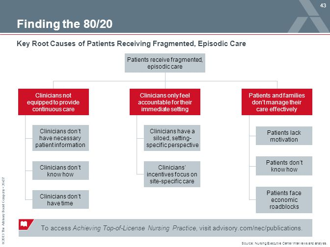 © 2013 The Advisory Board Company 26427 Finding the 80/20 Key Root Causes of Patients Receiving Fragmented, Episodic Care Patients receive fragmented,
