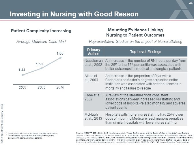 "© 2013 The Advisory Board Company 26427 Investing in Nursing with Good Reason Source: MEDPAR 2001, 2005, 2010; Needleman J, et al., ""Nurse-Staffing Le"