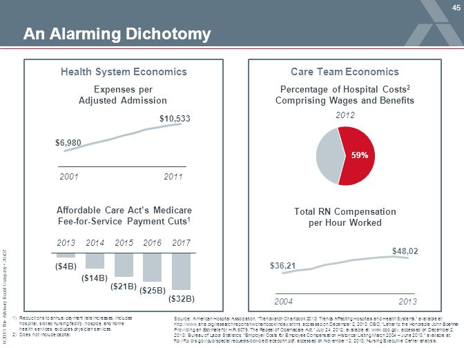 "© 2013 The Advisory Board Company 26427 An Alarming Dichotomy Source: American Hospital Association, ""Trendwatch Chartbook 2013: Trends Affecting Hosp"