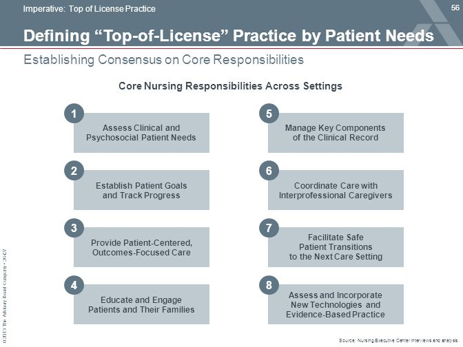 "© 2013 The Advisory Board Company 26427 Defining ""Top-of-License"" Practice by Patient Needs Establishing Consensus on Core Responsibilities Imperative"