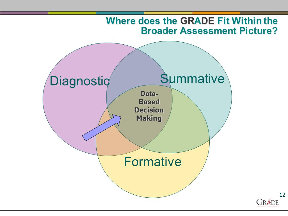 Summative Data: got there Summative Data: Tells us if students got there successfully, once instruction is complete Diagnostic Data: Diagnostic Data: Provide a deeper understanding and information that allows us to zone in on the right type of instruction and/or supports needed to promote achievement Formative data Formative data allows us to: Understand students' baseline performance & ongoing growth Monitor progress toward successful performance Adjust instruction based on data