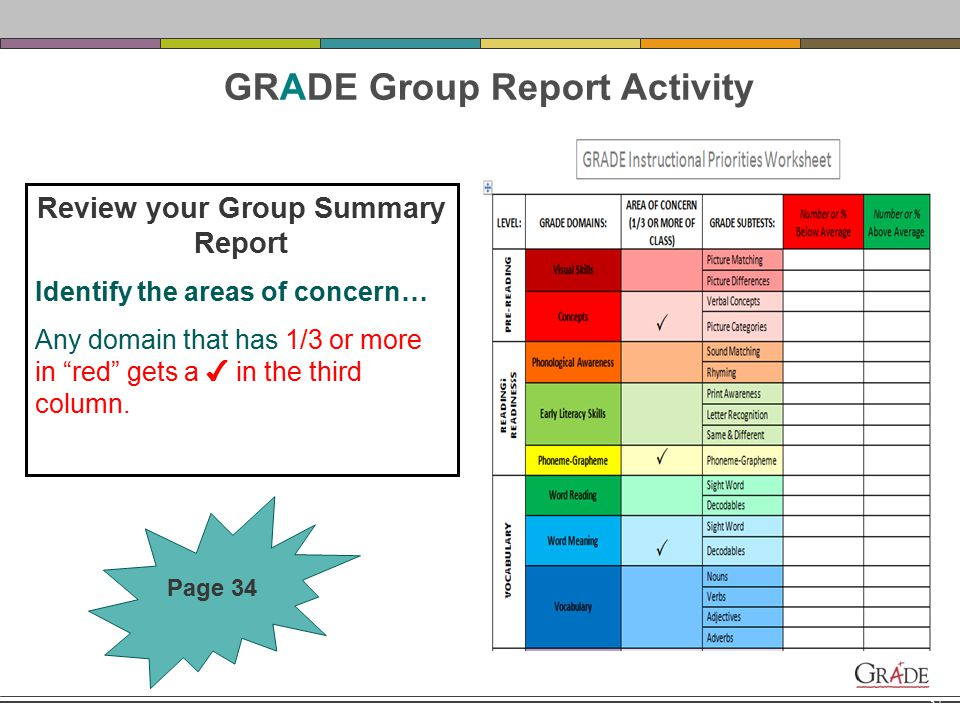 Considerations when identifying areas of concerns using your Group Score Summary Report: Should be corroborated by other sources…ie.