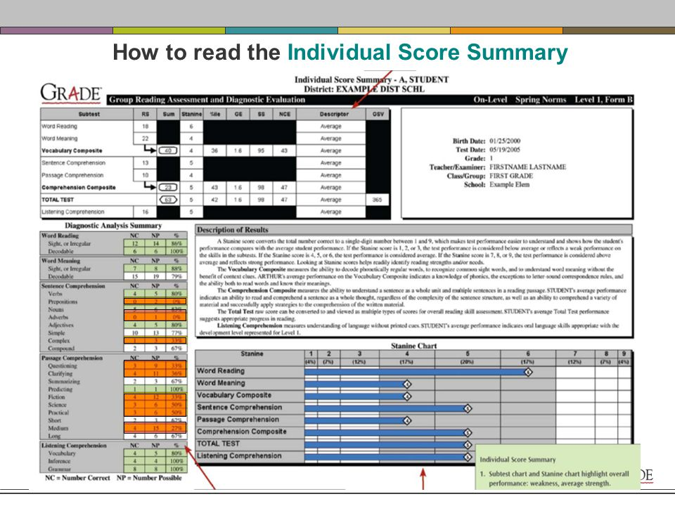 GRADE Individual Reports provide…  a deep understanding of a student's strengths and weaknesses in the various subtests  a breakdown of skills: number correct, percent correct  a measure of progress from administration to administration, year to year  an easy to understand parent overview, available in Spanish and Portuguese