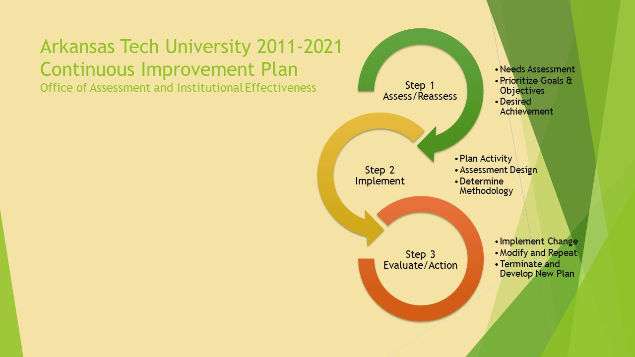 Arkansas Tech University 2011-2021 Continuous Improvement Plan Office of Assessment and Institutional Effectiveness Needs Assessment Prioritize Goals & Objectives Desired Achievement Step 1 Assess/Reassess Plan Activity Assessment Design Determine Methodology Step 2 Implement Implement Change Modify and Repeat Terminate and Develop New Plan Step 3 Evaluate/Action