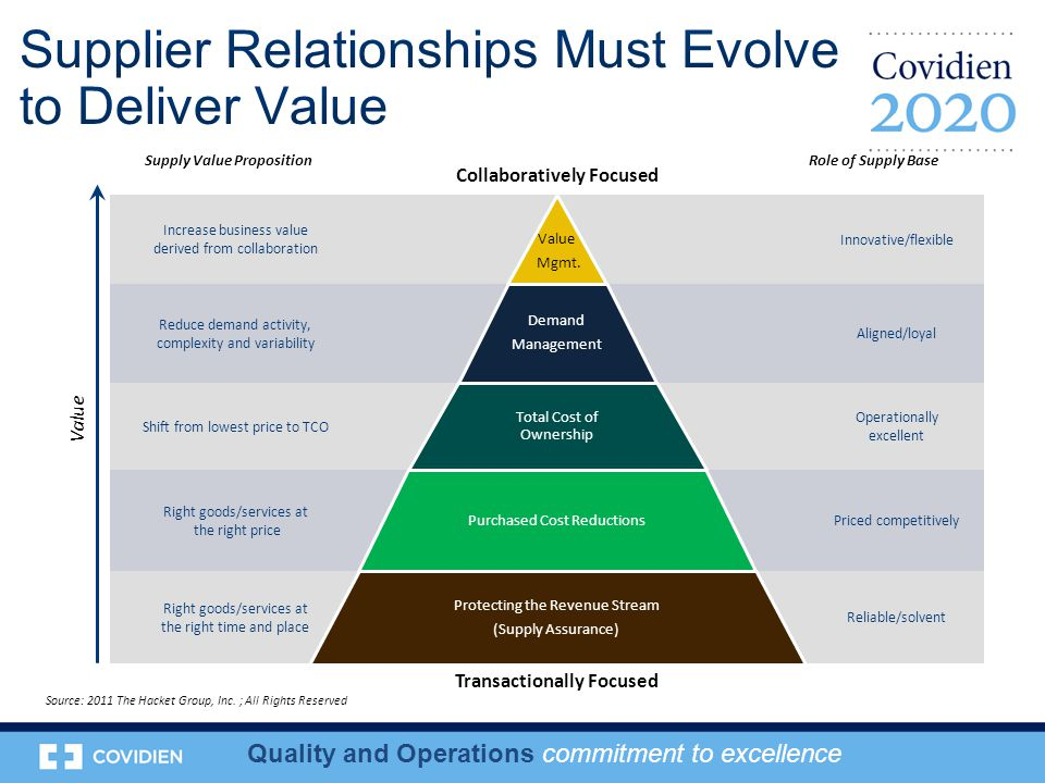 Increase business value derived from collaboration Innovative/flexible Reduce demand activity, complexity and variability Aligned/loyal Shift from lowest price to TCO Operationally excellent Right goods/services at the right price Priced competitively Right goods/services at the right time and place Reliable/solvent Value Mgmt.