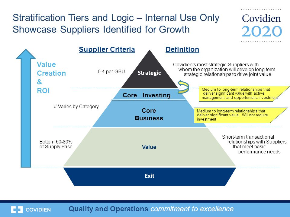 Quality and Operations commitment to excellence Exit Strategic Value Covidien's most strategic Suppliers with whom the organization will develop long-term strategic relationships to drive joint value Medium to long-term relationships that deliver significant value with active management and opportunistic investment Short-term transactional relationships with Suppliers that meet basic performance needs Value Creation & ROI 0-4 per GBU # Varies by Category Bottom 60-80% of Supply Base Supplier CriteriaDefinition Core Business Medium to long-term relationships that deliver significant value.
