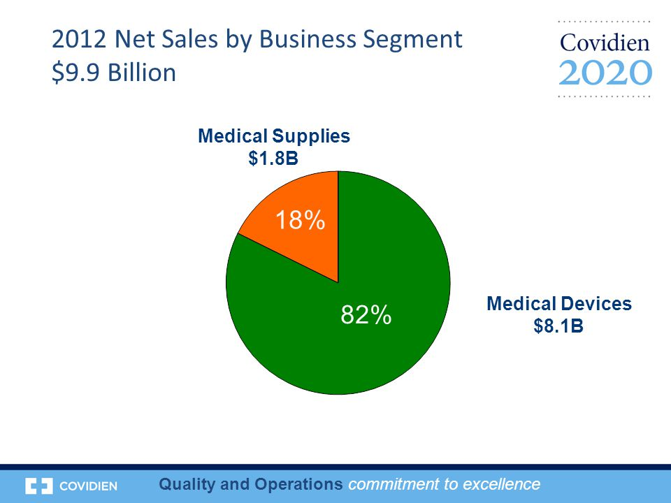 Quality and Operations commitment to excellence Medical Supplies $1.8B 2012 Net Sales by Business Segment $9.9 Billion Medical Devices $8.1B 82% 18%