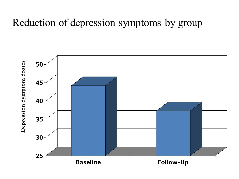 Reduction of depression symptoms by group Depression Symptom Scores
