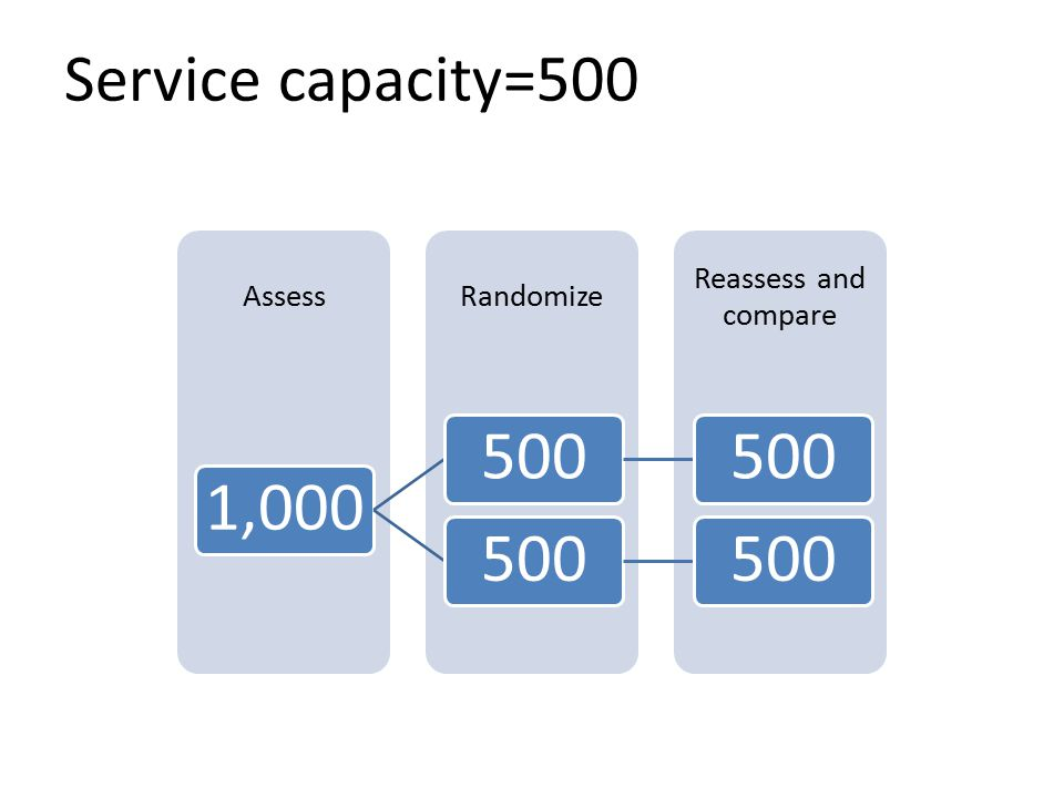 Reassess and compare RandomizeAssess 1,000500 Service capacity=500