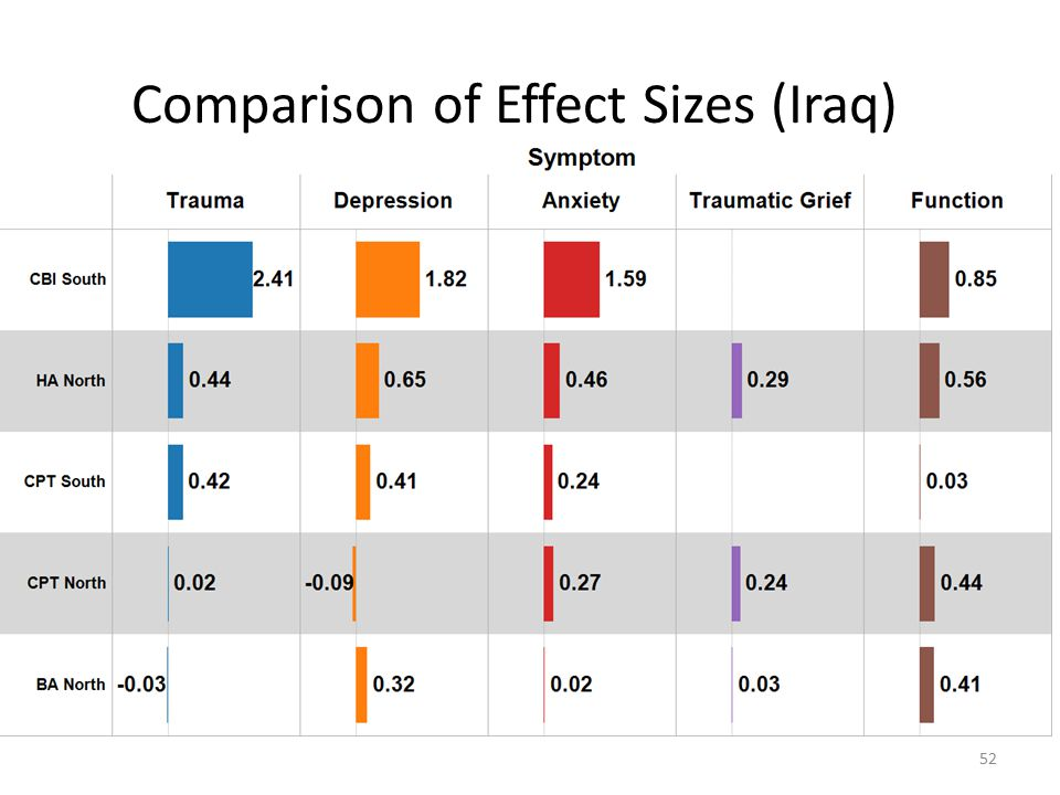 Comparison of Effect Sizes (Iraq) 52