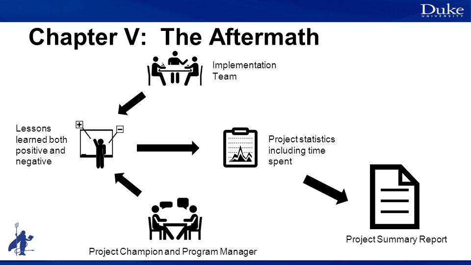 Chapter V: The Aftermath Project Summary Report Project statistics including time spent Lessons learned both positive and negative Implementation Team