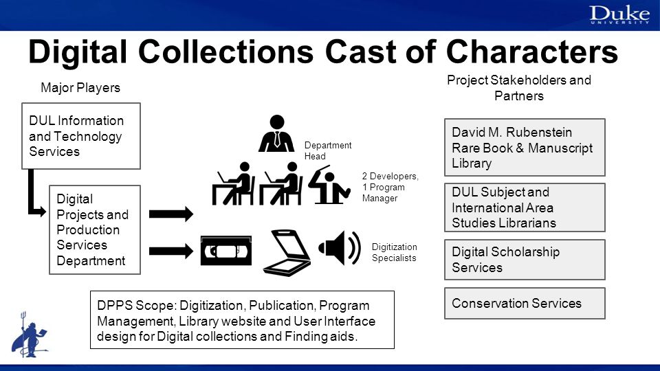 Digital Collections Cast of Characters DPPS Scope: Digitization, Publication, Program Management, Library website and User Interface design for Digital collections and Finding aids.