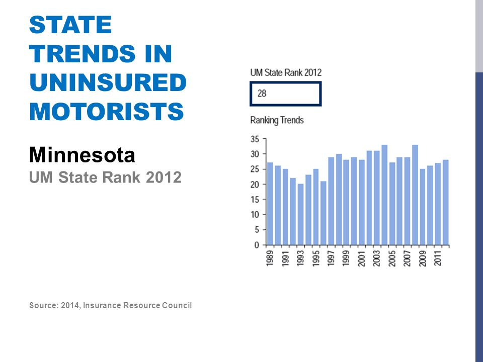 STATE TRENDS IN UNINSURED MOTORISTS Minnesota UM State Rank 2012 Source: 2014, Insurance Resource Council