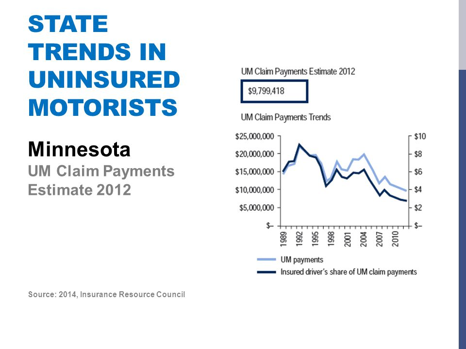 STATE TRENDS IN UNINSURED MOTORISTS Minnesota UM Claim Payments Estimate 2012 Source: 2014, Insurance Resource Council