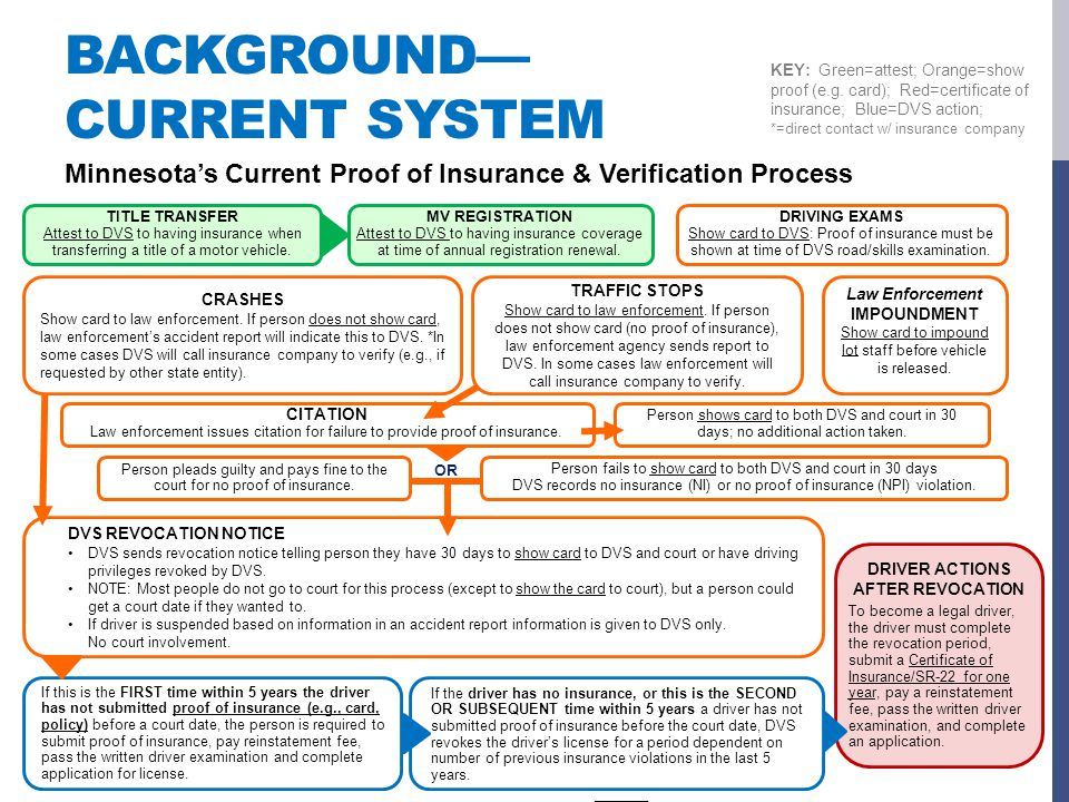 RECOMMENDATIONS OVERVIEW The task force recommends a comprehensive approach to addressing the UM problem in Minnesota Approach includes possible implementation of an electronic verification system
