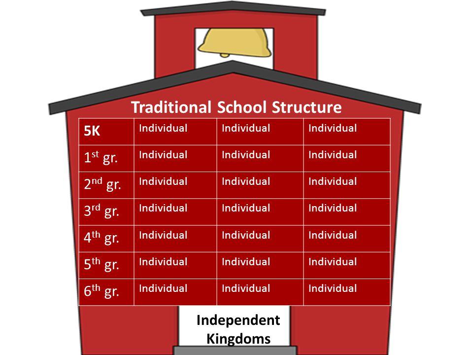 5K Individual 1 st gr.Individual 2 nd gr. Individual 3 rd gr.