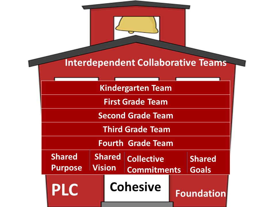 Kindergarten Team First Grade Team Second Grade Team Third Grade Team Fourth Grade Team Interdependent Collaborative Teams Shared Purpose Shared Visio