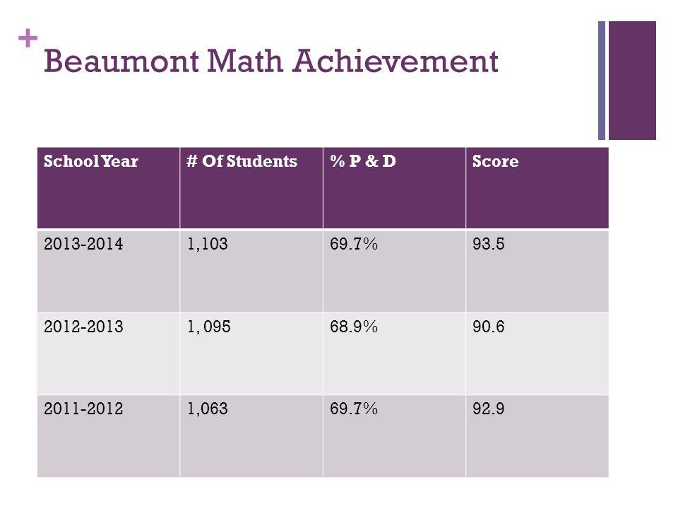 + Beaumont Math Achievement School Year# Of Students% P & DScore 2013-20141,10369.7%93.5 2012-20131, 09568.9%90.6 2011-20121,06369.7%92.9
