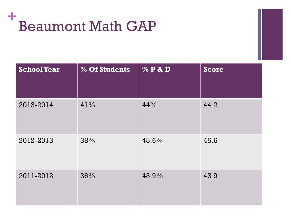 + Beaumont Math GAP School Year% Of Students% P & DScore 2013-201441%44%44.2 2012-201338%45.6%45.6 2011-201236%43.9%43.9