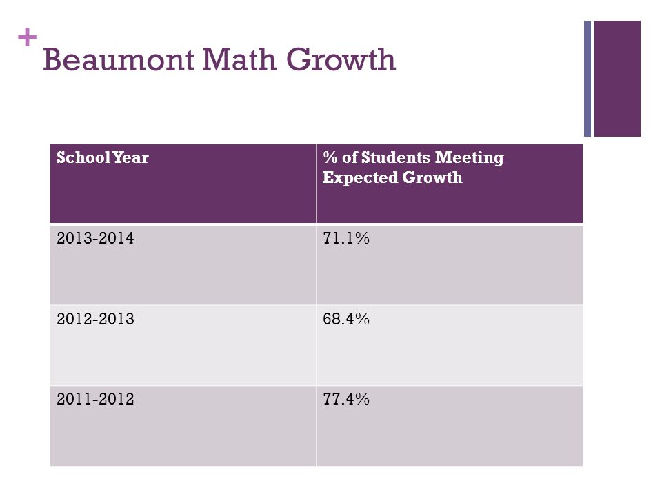 + Beaumont Math Growth School Year% of Students Meeting Expected Growth 2013-201471.1% 2012-201368.4% 2011-201277.4%
