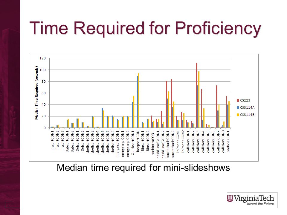 Time Required for Proficiency Median time required for mini-slideshows