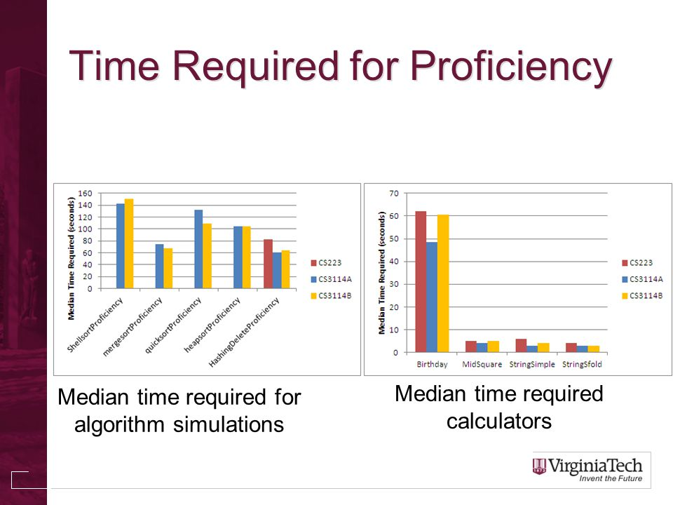 Time Required for Proficiency Median time required for algorithm simulations Median time required calculators