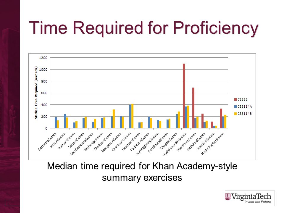 Time Required for Proficiency Median time required for Khan Academy-style summary exercises