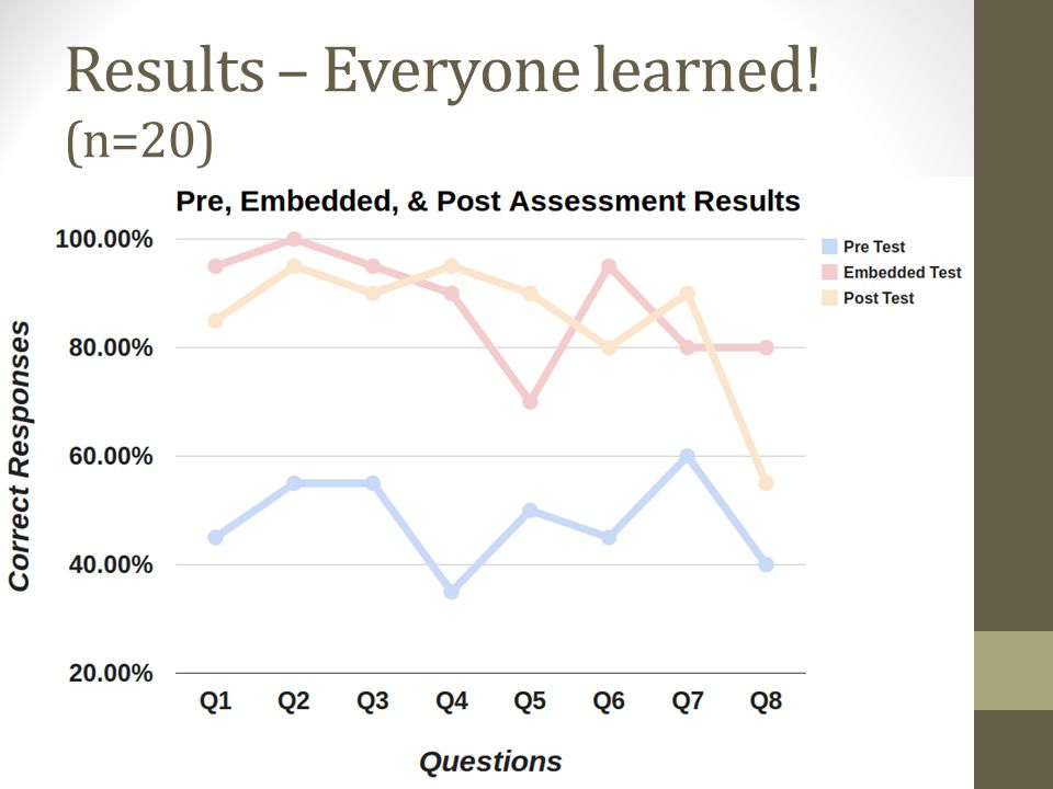 Results – Everyone learned! (n=20)