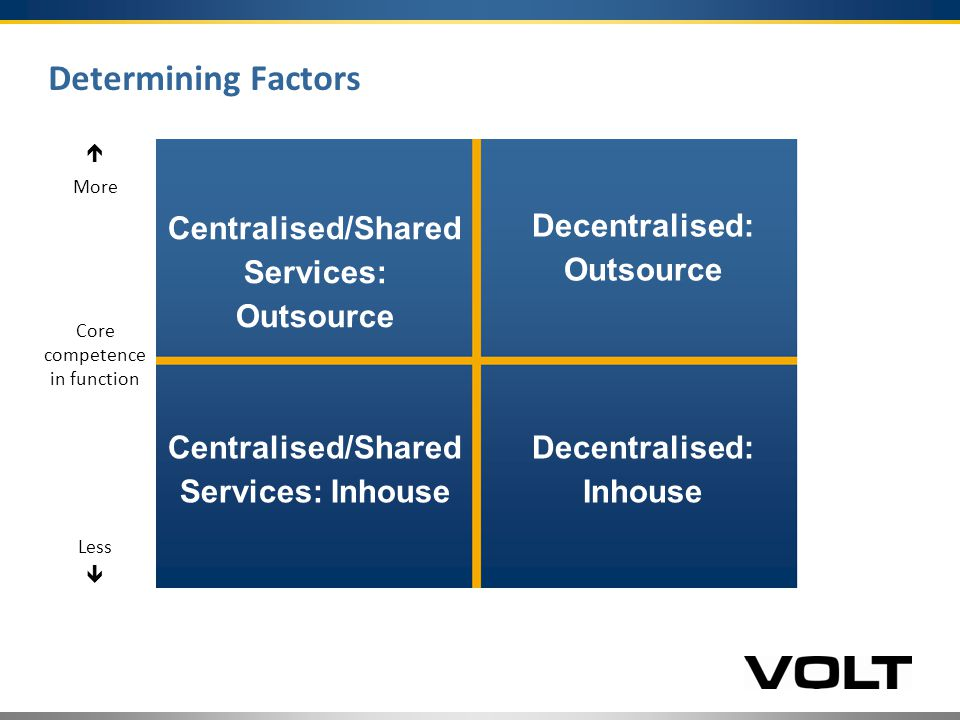 Determining Factors   Centralised/Shared Services: Outsource Decentralised: Outsource Centralised/Shared Services: Inhouse Decentralised: Inhouse More Core competence in function Less