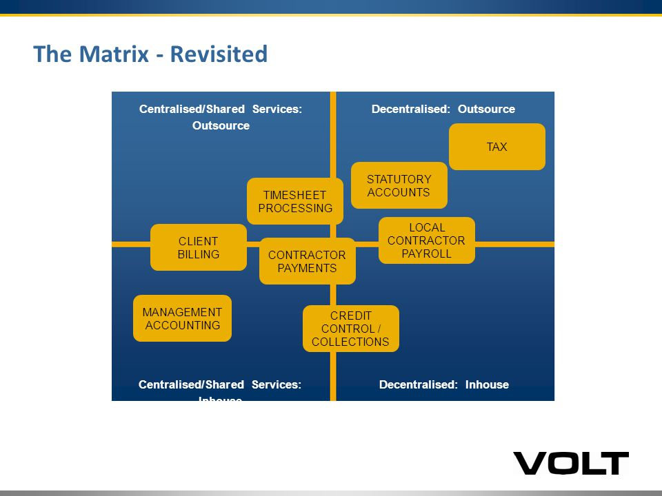 The Matrix - Revisited Centralised/Shared Services: Outsource Decentralised: Outsource Centralised/Shared Services: Inhouse Decentralised: Inhouse TIMESHEET PROCESSING CLIENT BILLING CONTRACTOR PAYMENTS MANAGEMENT ACCOUNTING CREDIT CONTROL / COLLECTIONS LOCAL CONTRACTOR PAYROLL STATUTORY ACCOUNTS TAX