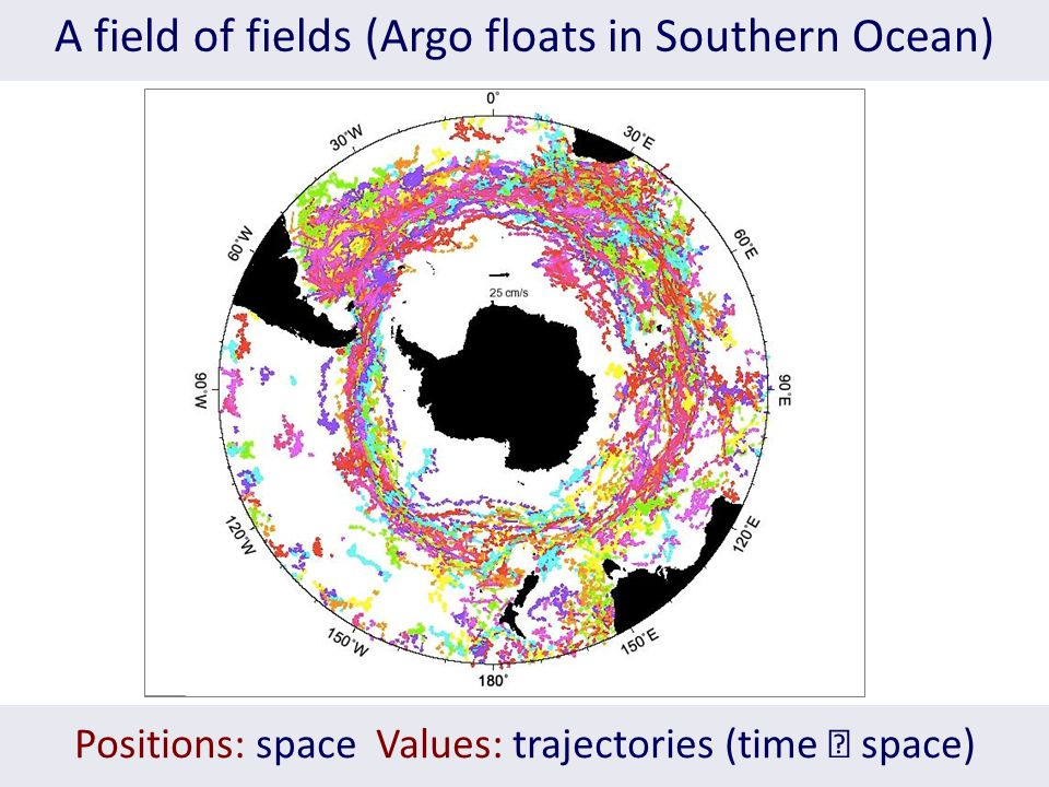 A field of fields (Argo floats in Southern Ocean) Positions: space Values: trajectories (time  space)