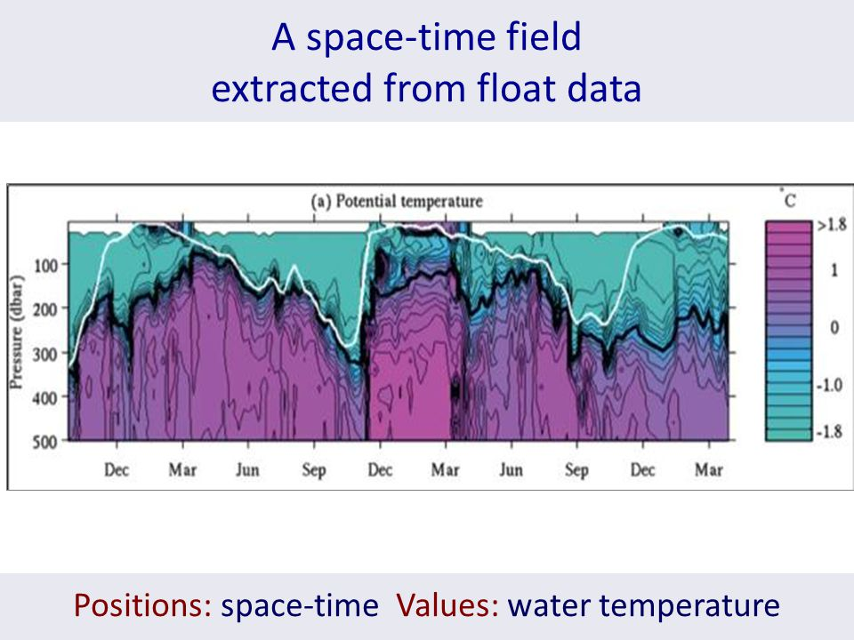A space-time field extracted from float data Positions: space-time Values: water temperature