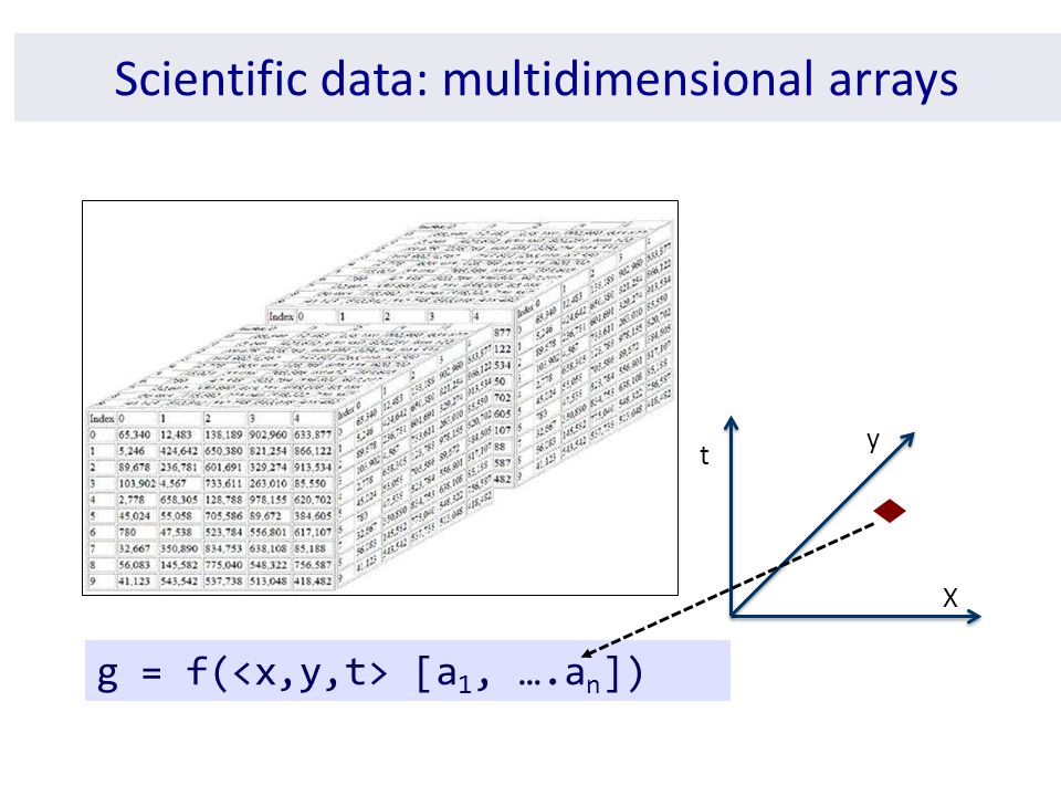 Scientific data: multidimensional arrays X y t g = f( [a 1, ….a n ])