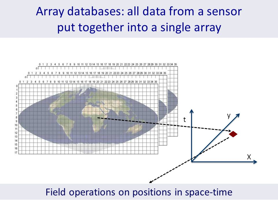 Array databases: all data from a sensor put together into a single array Field operations on positions in space-time X y t