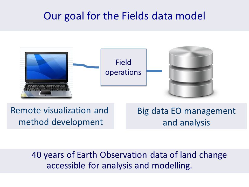 Our goal for the Fields data model Remote visualization and method development Big data EO management and analysis 40 years of Earth Observation data of land change accessible for analysis and modelling.