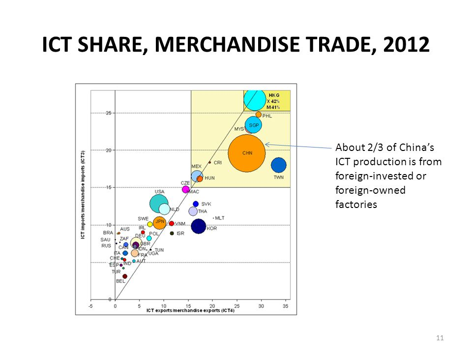 ICT SHARE, MERCHANDISE TRADE, 2012 11 About 2/3 of China's ICT production is from foreign-invested or foreign-owned factories