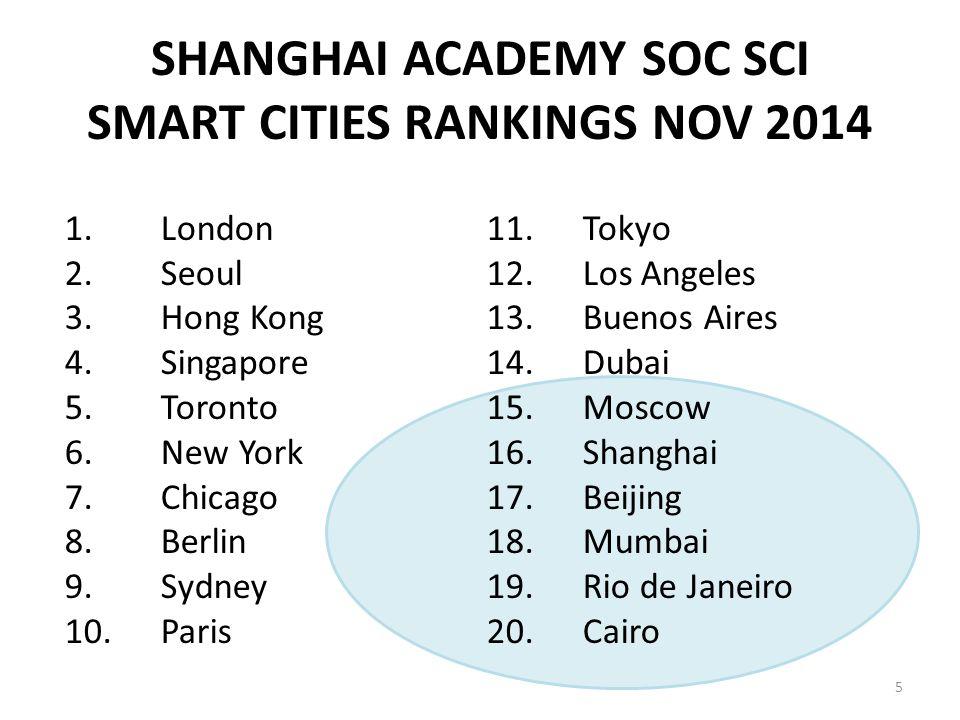 SHANGHAI ACADEMY SOC SCI SMART CITIES RANKINGS NOV 2014 1.London 2.Seoul 3.Hong Kong 4.Singapore 5.Toronto 6.New York 7.Chicago 8.Berlin 9.Sydney 10.P