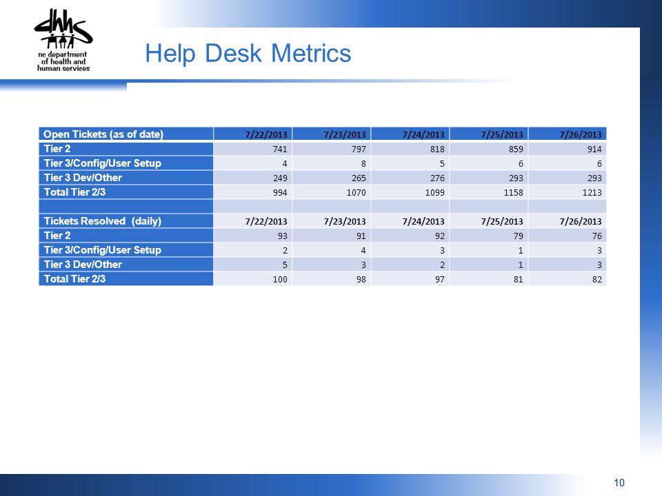 10 Help Desk Metrics Open Tickets (as of date) 7/22/20137/23/20137/24/20137/25/20137/26/2013 Tier 2 741797818859914 Tier 3/Config/User Setup 48566 Tier 3 Dev/Other 249265276293 Total Tier 2/3 9941070109911581213 Tickets Resolved (daily) 7/22/20137/23/20137/24/20137/25/20137/26/2013 Tier 2 9391927976 Tier 3/Config/User Setup 24313 Tier 3 Dev/Other 53213 Total Tier 2/3 10098978182