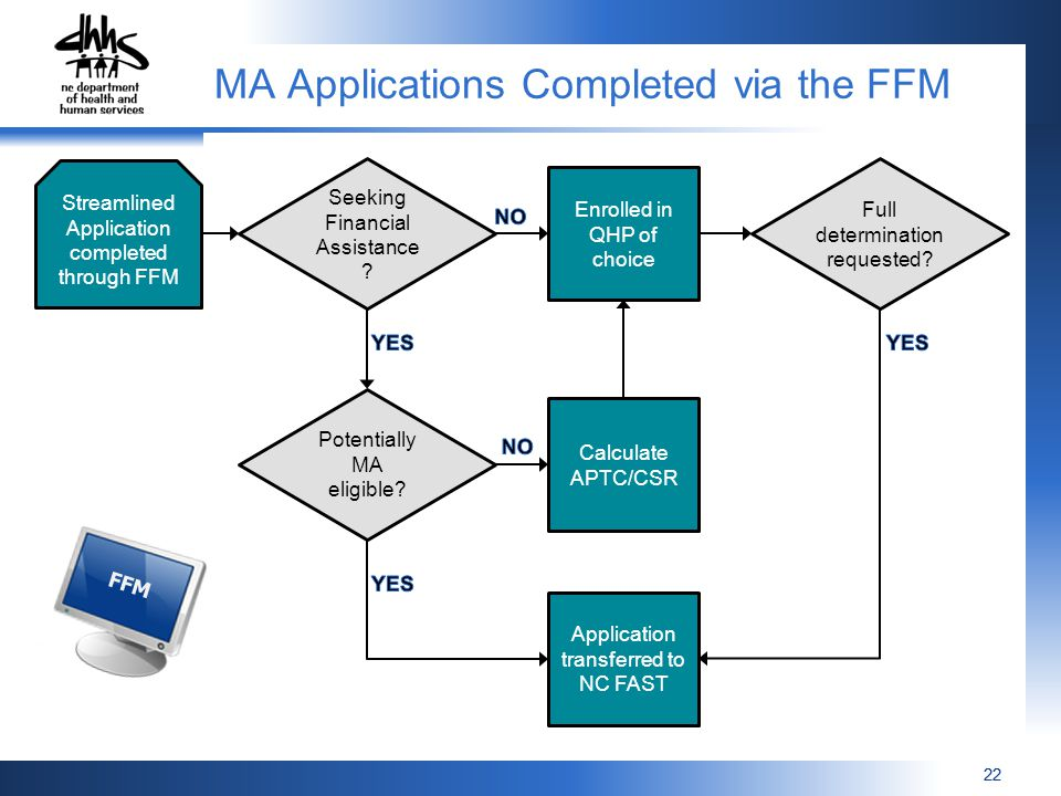 22 Streamlined Application completed through FFM Seeking Financial Assistance .