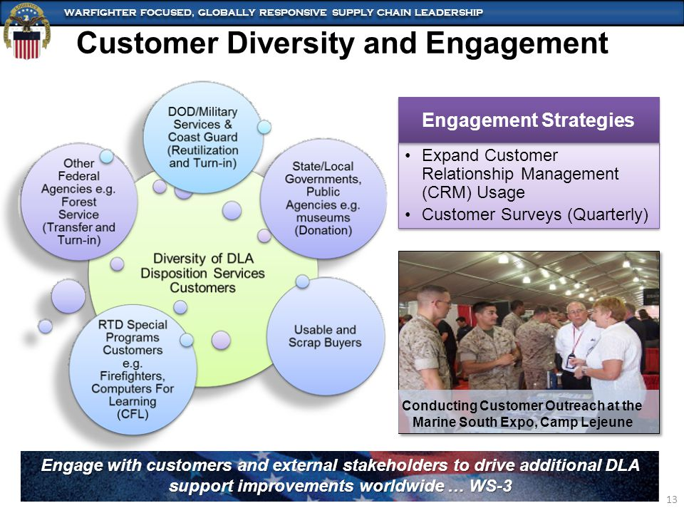 WARFIGHTER FOCUSED, GLOBALLY RESPONSIVE SUPPLY CHAIN LEADERSHIP 13 Customer Diversity and Engagement Engage with customers and external stakeholders to drive additional DLA support improvements worldwide … WS-3 Expand Customer Relationship Management (CRM) Usage Customer Surveys (Quarterly) Expand Customer Relationship Management (CRM) Usage Customer Surveys (Quarterly) Engagement Strategies Conducting Customer Outreach at the Marine South Expo, Camp Lejeune