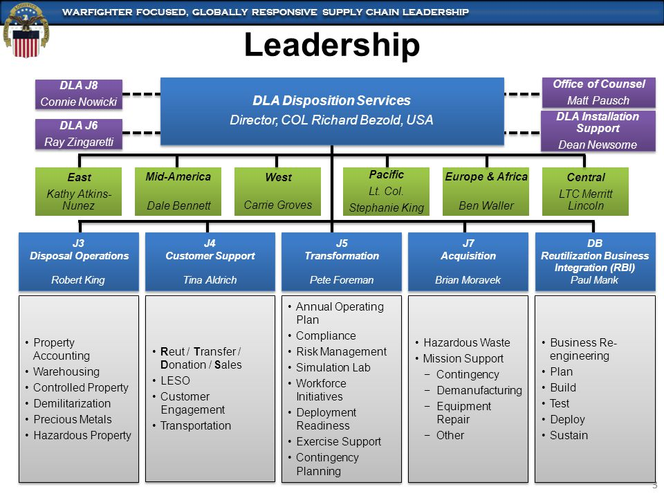 WARFIGHTER FOCUSED, GLOBALLY RESPONSIVE SUPPLY CHAIN LEADERSHIP 3 3 DLA Disposition Services Director, COL Richard Bezold, USA DLA Disposition Service